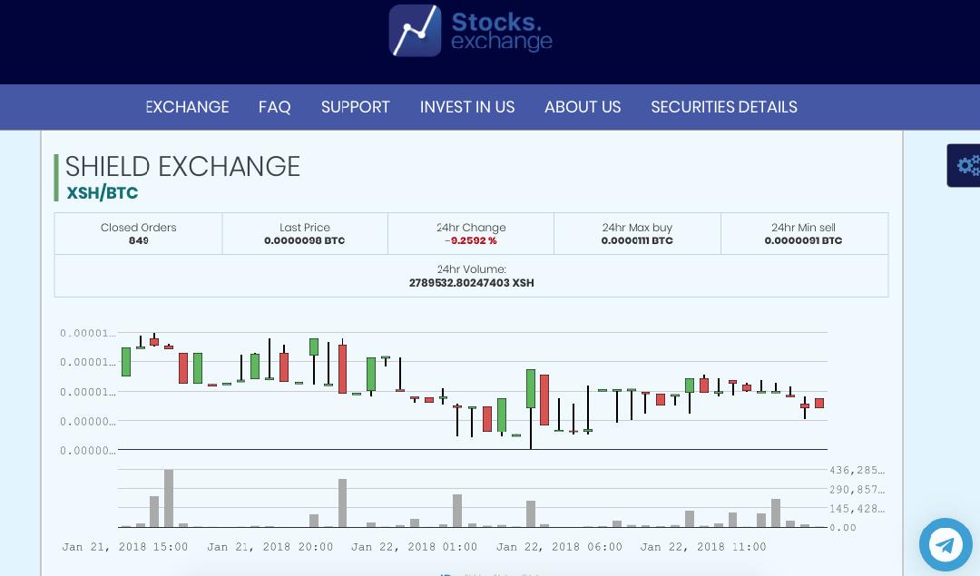 Stock exchange биржа отзывы старинный режущий инструмент